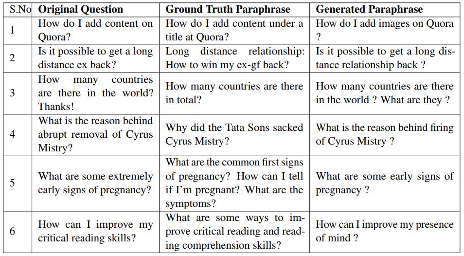 Question-Paraphrases